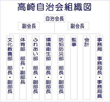 改正前の組織図