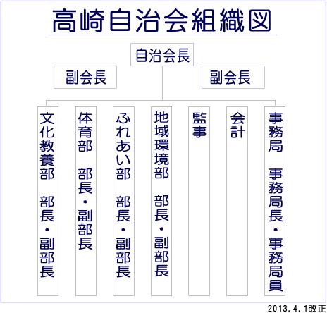 高崎自治会組織図(2013.4.1改正)
